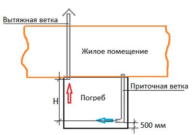 устройство вентиляции в подполье